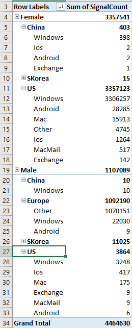 Data Analysis With Excel Pivot Table · hello world